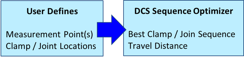 inputs-outputs-sequance-optimization-3dcs-1
