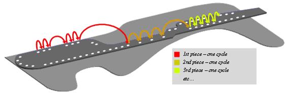 sequence-optimization-3dcs