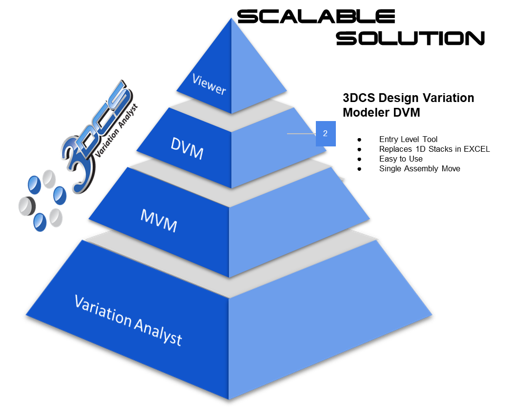 DVM-scalable-solution-3dcs-software