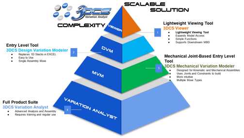 DCS scalable solution complexity