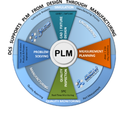 DCS-supports-plm